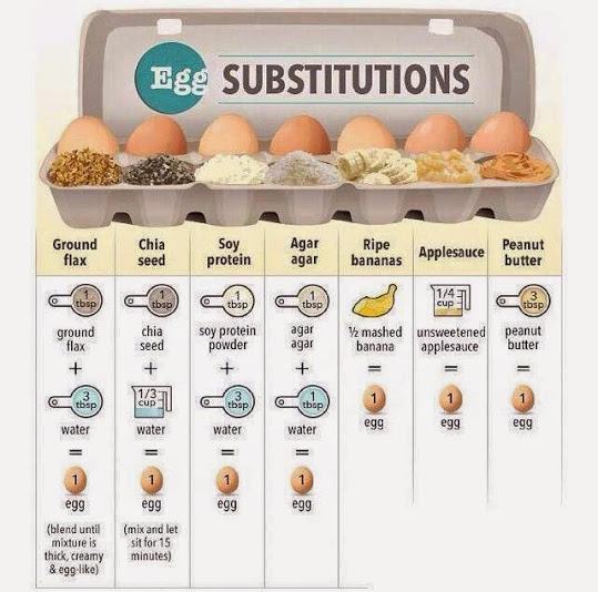 egg_replacement_chart